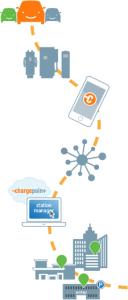 about-chargepoint